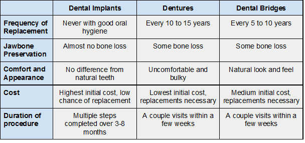 table comparing implants to traditional forms